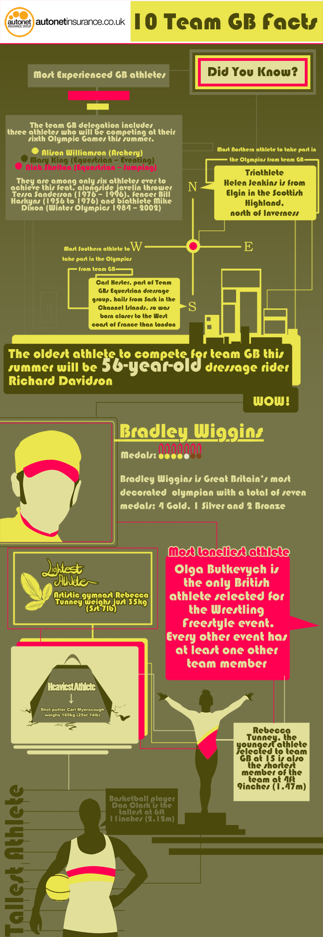 Team GB Infographic